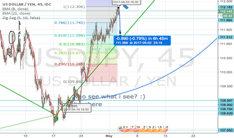 USDJPY: Short-term short USD/JPY - freshed up with price target