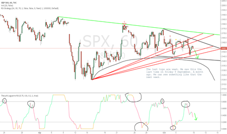 SPX: Idea for 10 October 2016