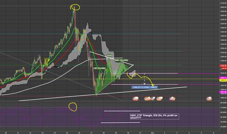 BTCUSD: H&S ,CTP Triangle, RSI Div...