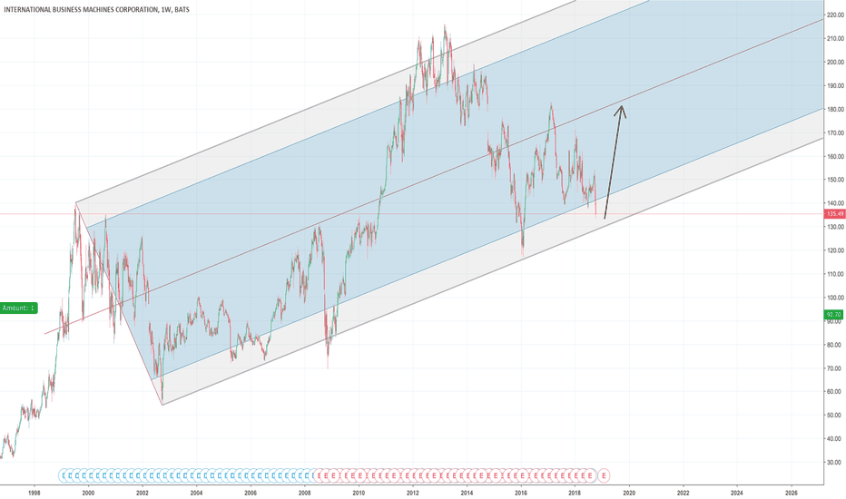 IBM: IBM is Testing Major Support Level of the 18 Year Trend