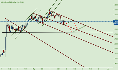 GBPUSD: GBP USD * Bearish Channel. Waiting for Test High