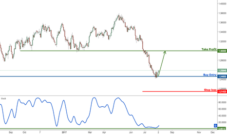 USDCAD: USDCAD on major support, look to buy for a long term position