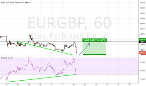 EURGBP: EurGbp H1 Buy Setup Divergence