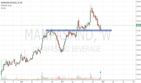 MANPASAND: Manpasand hai meri pasand - sharp bounce from support level