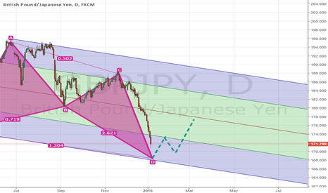 GBPJPY: GBPJPY Lean Against 168 For Long