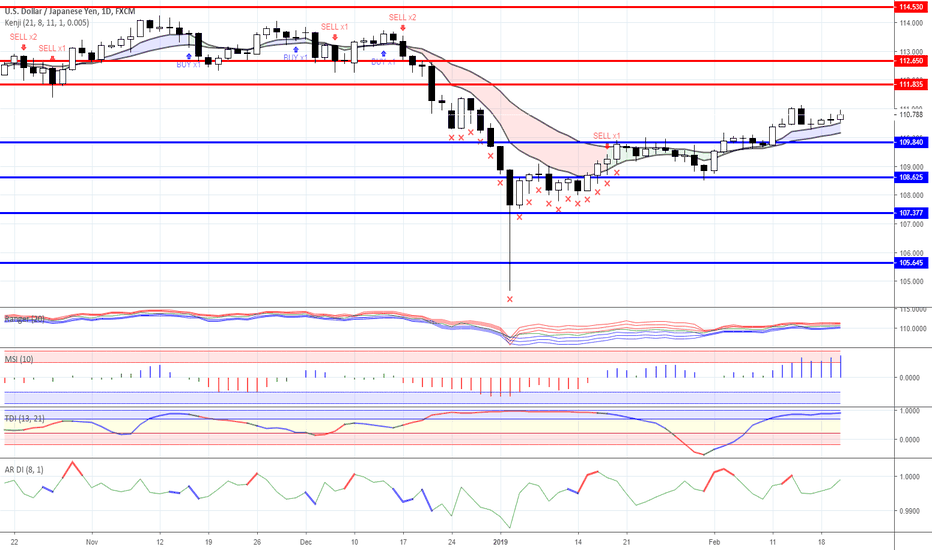 USDJPY: Trading plan for EURUSD, GBPUSD, USDJPY for 20/02/2019