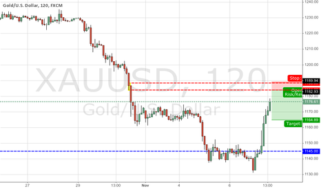 XAUUSD: Logical Gold supply zone
