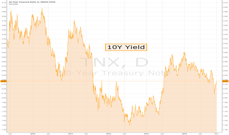 TNX: Why Treasury Yields Have Further To Fall