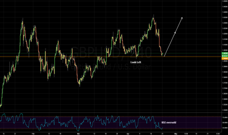 GBPUSD: anticipating retest of structure