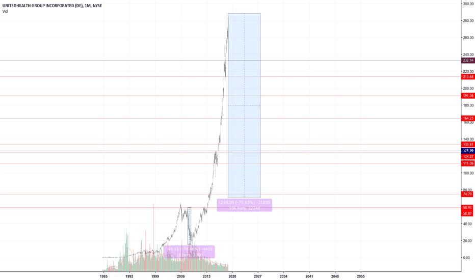 UNH: Dow Stocks UnitedHealth Group (UHN)