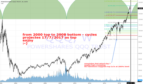 QQQ: market top is very near in one mothh or maybe has happened :-)