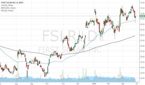 FSLR: Bought 65 May Put option