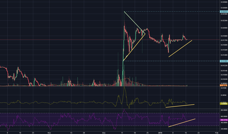 LTCBTC: LTC showing small signs of positive movement