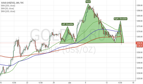 GOLD: H&S in Gold