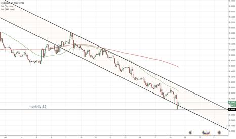 EURNOK: EUR/NOK 1H Chart: Channel Down
