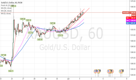 XAUUSD: Gold Heading north to test 1358 on 15min charts