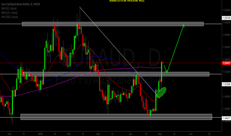 EURAUD: EUR/AUD PULLBACK NEEDED