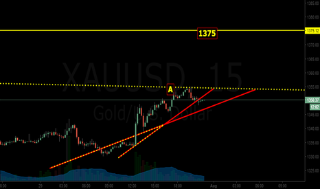 XAUUSD: simple quick trade for GOLD