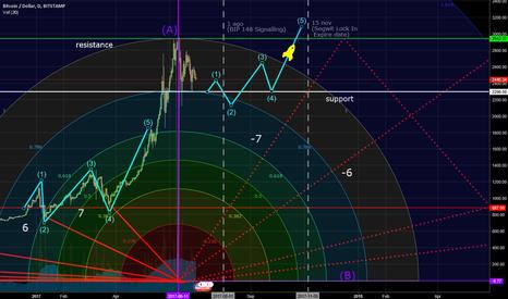 BTCUSD: Bitcoin consolidation zone - Road to 15 november