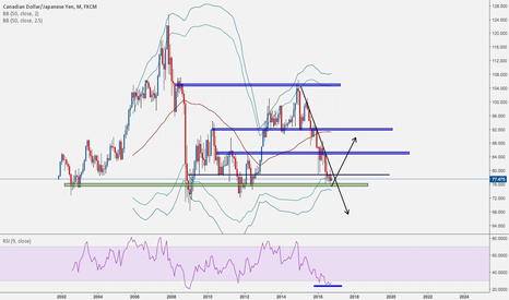 CADJPY: CADJPY THOUGHTS?