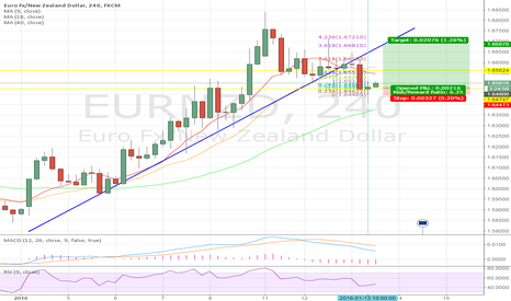 EURNZD: 4 Hour Doji - The plot twist