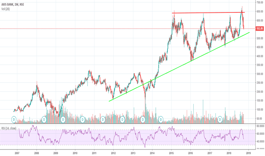 AXISBANK: AXISBANK - Will the LongTerm trendline survive this correction?