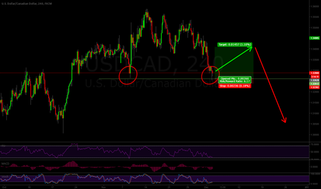 USDCAD: USDCAD Correction