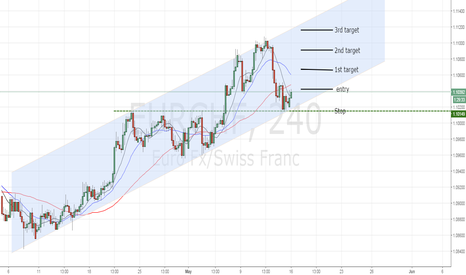 EURCHF: 4hr break out EURCHG