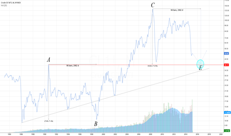 CL1!: Oil Working Toward Support