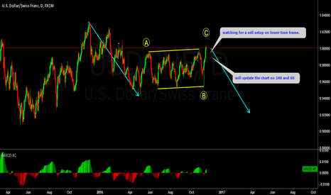 USDCHF: USDCHF is the correction over?