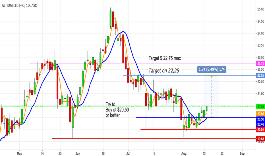 Aluminum Technical Analysis And Trading Ideas Tradingview