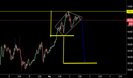 USDJPY: Reversal Chart Pattern on USD JPY TO SELL FOR SHORT