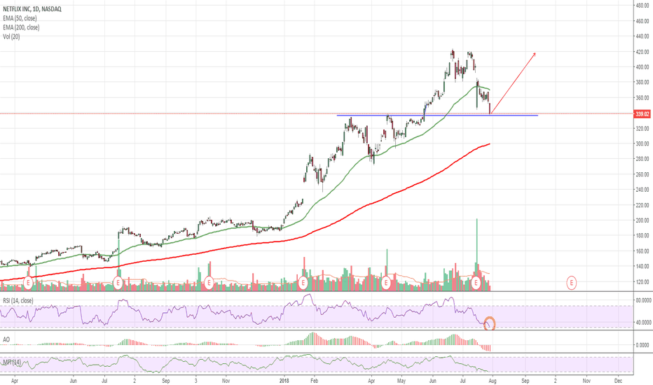 NFLX: $NFLX Oversold at Support