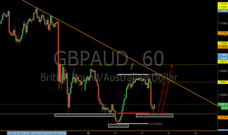 GBPAUD: GBPAUD: The Bullish Libra Pattern