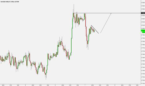 AUDUSD: Momentum Trading - AUDUSD