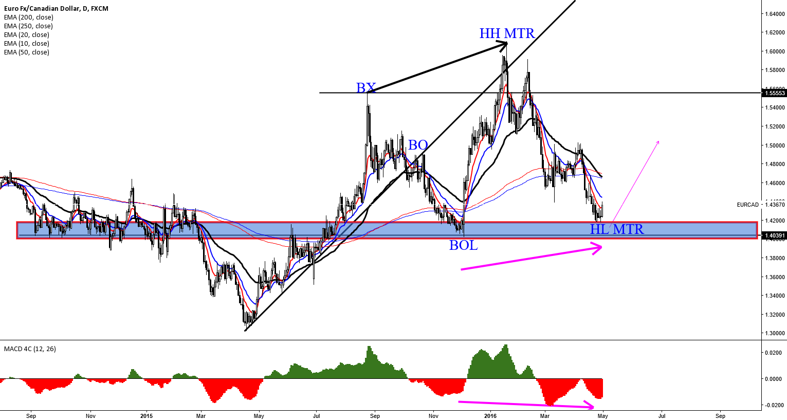 EURCAD: IN TRADING RANGE MODE. 2ND LEG UP EXPECTED