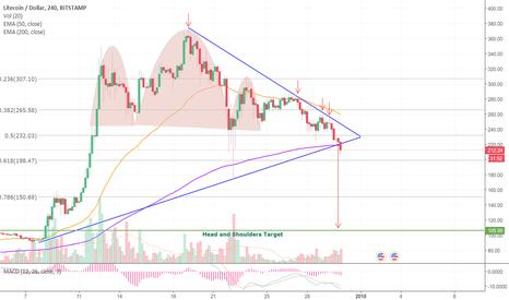 LTCUSD: LTC Symmetrical Triangle Breakdown