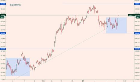 USDJPY: 黄金区间上沿1316/18做空,美元日元109.4或108.8看涨做多。
