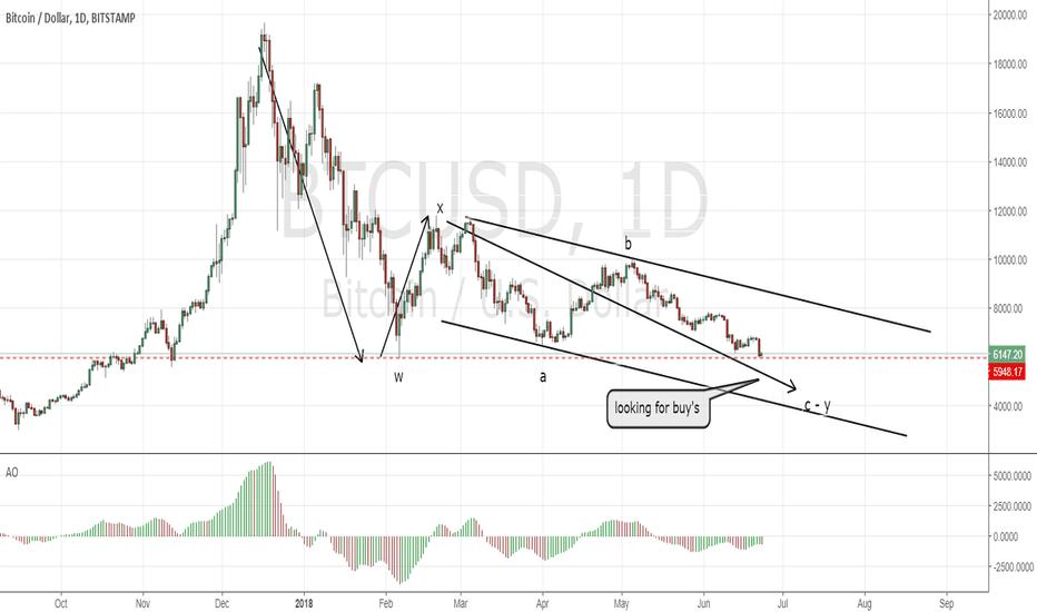 BTCUSD: Bitcoin; about to reverse bullish
