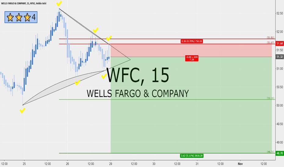 WFC: Wells Fargo 7 RRR short