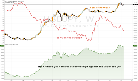 USDJPY: ARE ASIAN CURRENCY GIANTS TOO FAR APART?