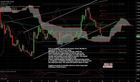 EURUSD: Price Seeking Support By the Kumo Cloud. Trading Strategies