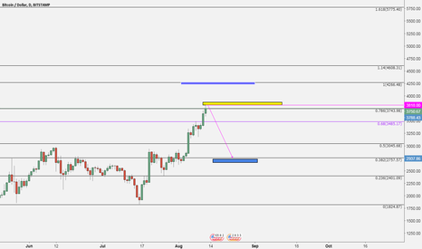 BTCUSD: BTC Done and will Start correction ?