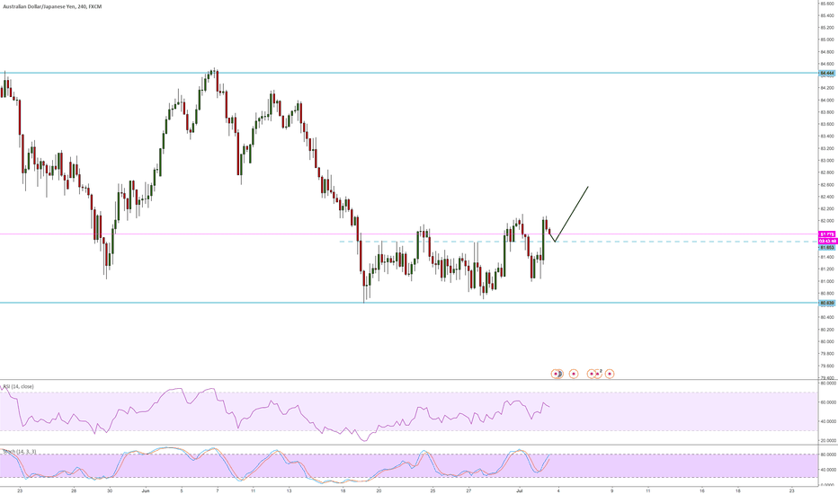AUDJPY: AUDjpy long it bois