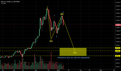 BTCUSD: MOCNY DUMP BTC !!! DO 6000 - 8000 USD :-)