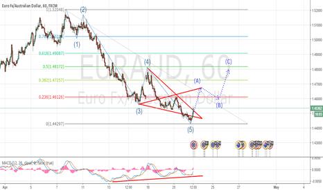 EURAUD: EUR/AUD,60