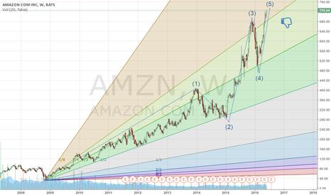 AMZN: AMZN Short