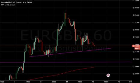 EURGBP: EUR/GBP worth watching