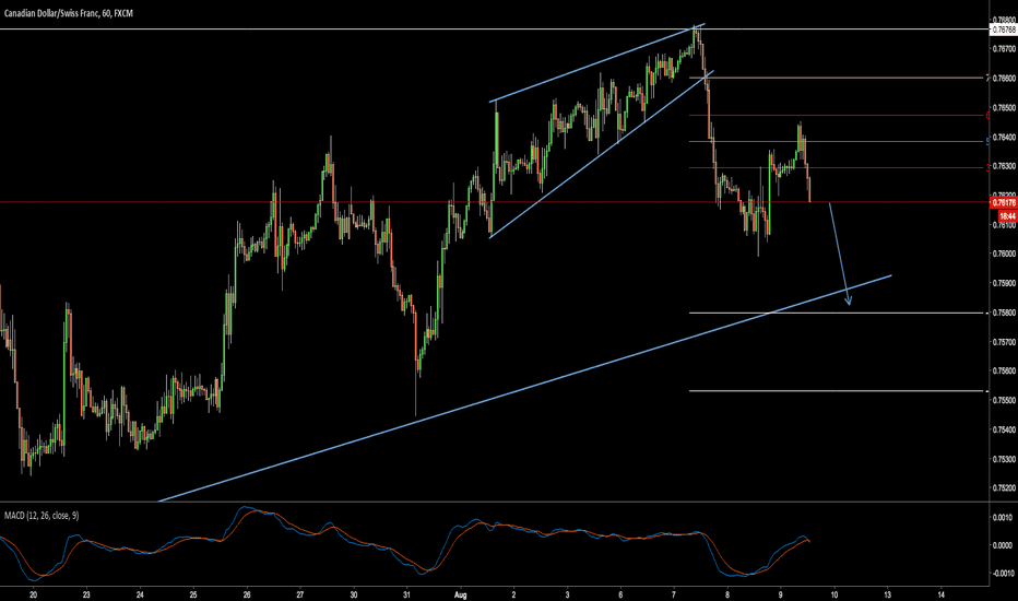 CADCHF: Continuation in reversal CADCHF