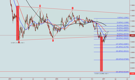 EURUSD: EURUSD. Please welcome The Parity